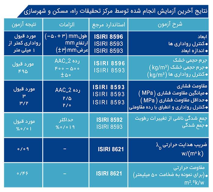 جدول نتایج اخرین ازمایش
