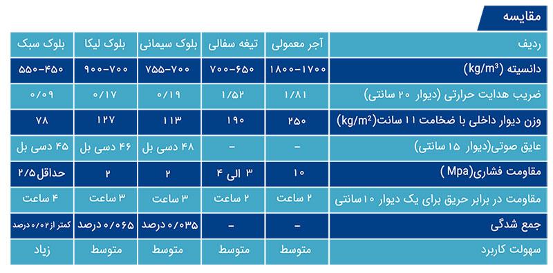 جدول مقایسه